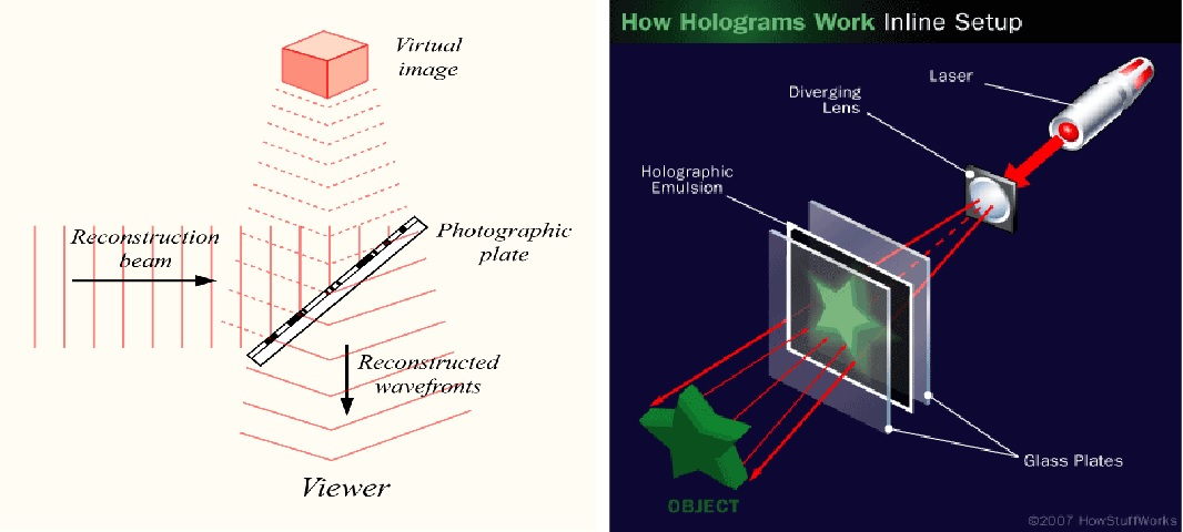 Diagrams which show how holograms work